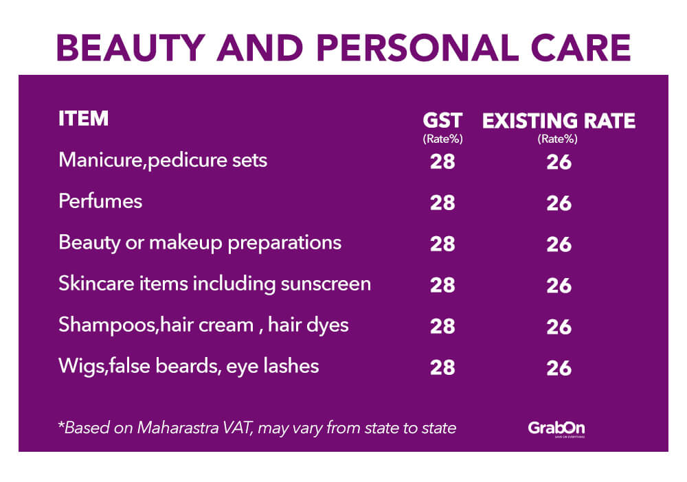 Beauty and Personal Care