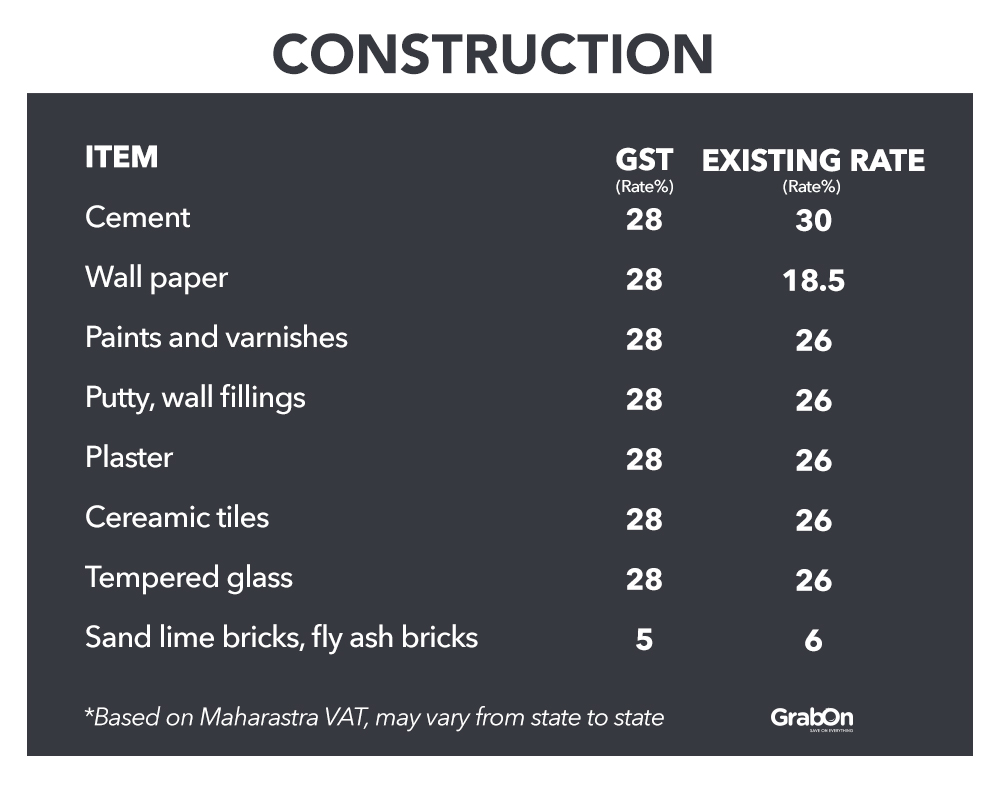 Construction Goods