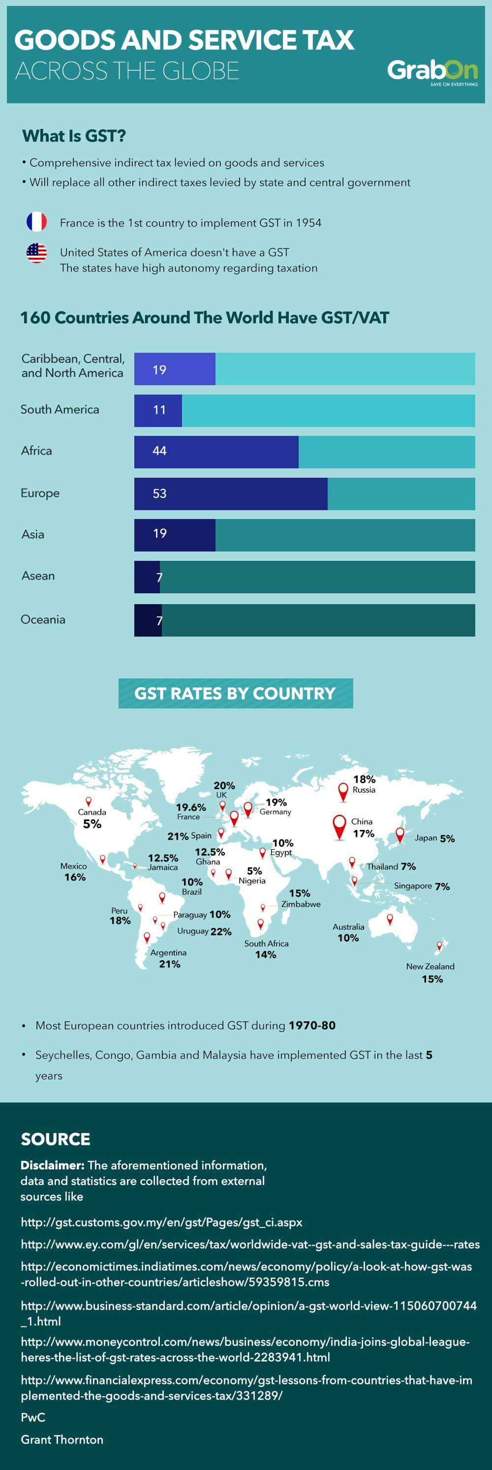 GST across the globe
